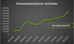 Umsatzwachstum solvistas GmbH