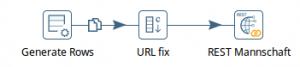 Ablauf der fix definierten URL