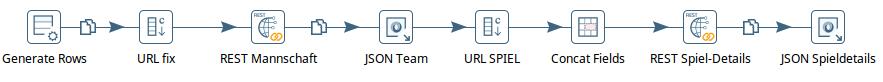 Darstellung des JSON Input Knoten Ablaufs