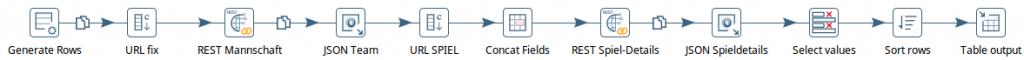 Aufbau der fertigen Transformation mittels Pentaho Data Integration