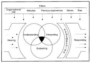 es wird grafisch der Prozess des aktiven Zuhörens dargestellt