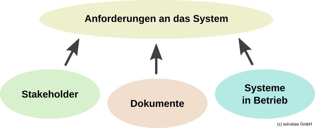 das Bild beschreibt die 3 Anforderungsquellen: Stakeholder, Dokumente und Systeme in Betrieb