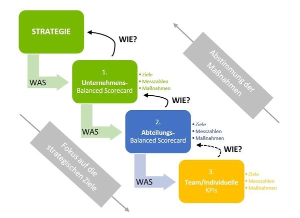 Abbildung 2: BSC Kaskadierungsprozess