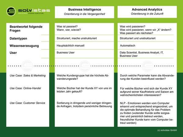 Abb.: Die Unterschiede zwischen Business Intelligence und Advanced Analytics