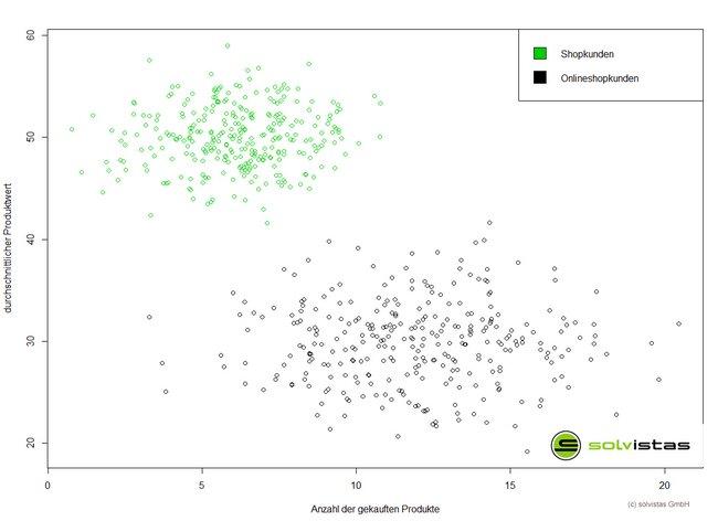 Abbildung von selbstlernenden Algorithmen