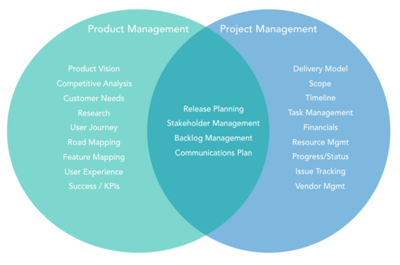 Project Management vs. Product Management