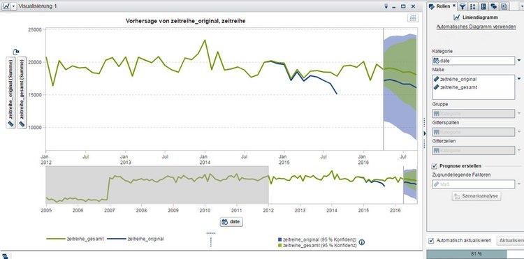 Zeitreihen mit SAS Visual Analytics