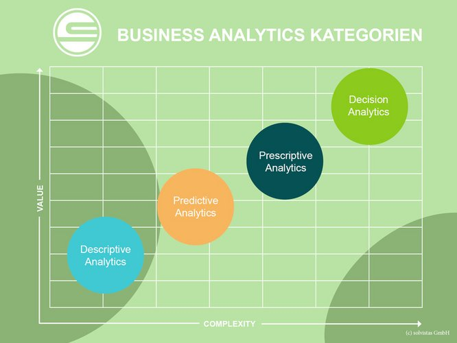 Kategorien von Business Analytics