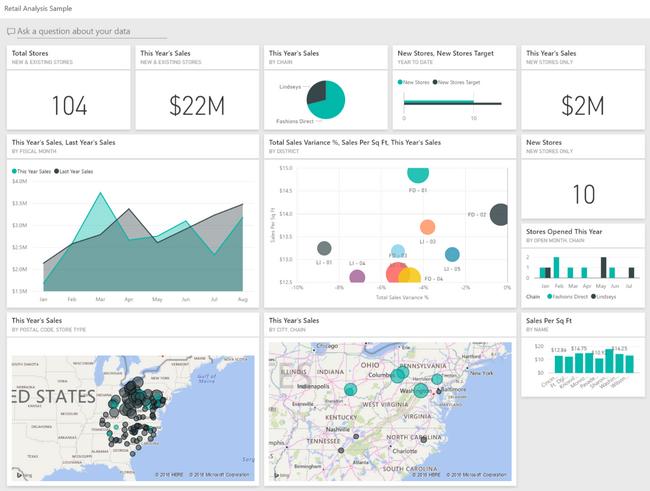 Power-BI: Sample Retail Analysis