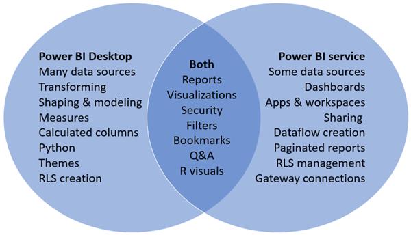 Power-BI: Service vs. Desktop